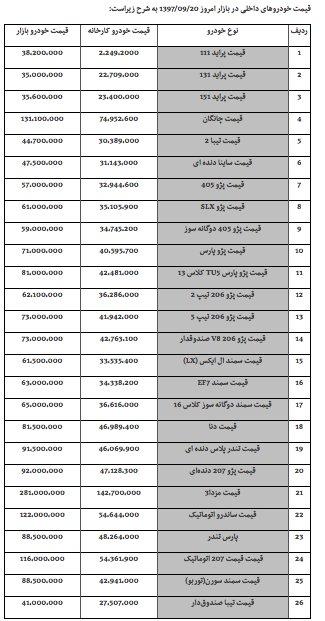 خودرو باز هم گران شد +جدول